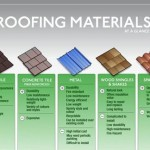 Guest Blogger: How to Choose A Roof to Hold Up To Mother Nature