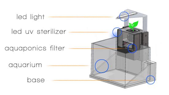 aquaponics_stagetecture_tank design