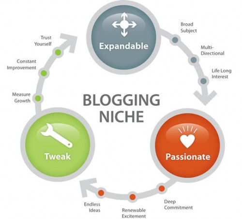 Hear Me Expand on My Problogger Article – 'Blogging For a Lifetime'