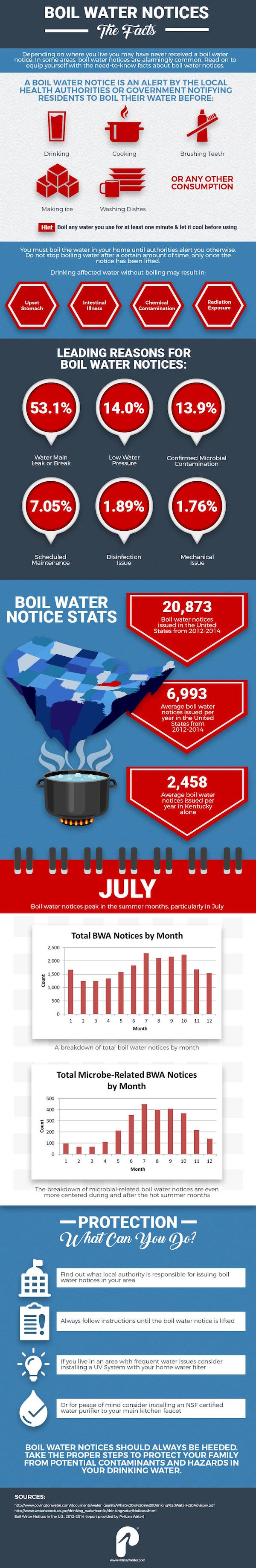 boil_water_notices_infographic