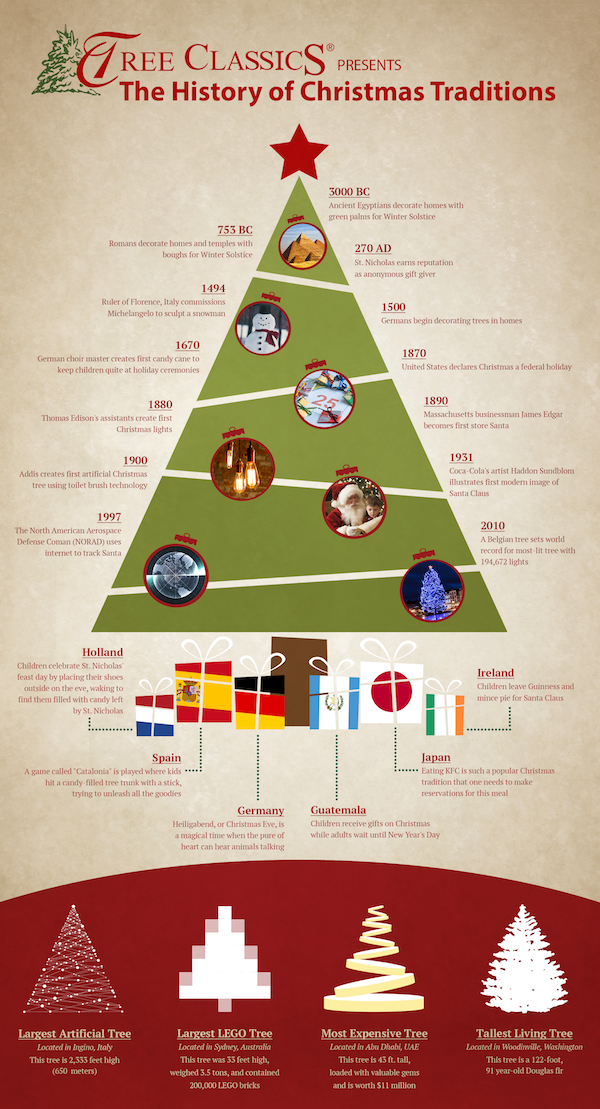 treeclassics-history-of-christmas